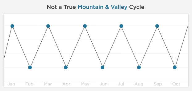 "A graph of an incorrect ""mountain & valley"" cycle"