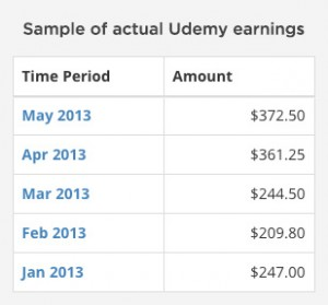 A chart of sample Udemy earnings