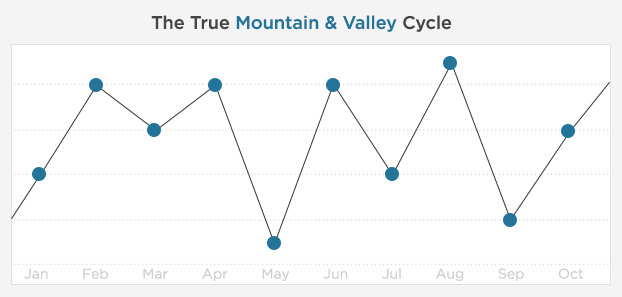 "A graph of a true ""mountain & valley"" cycle"