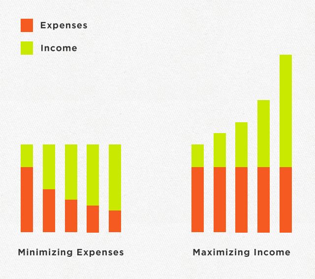 Expenses vs. Income Chart