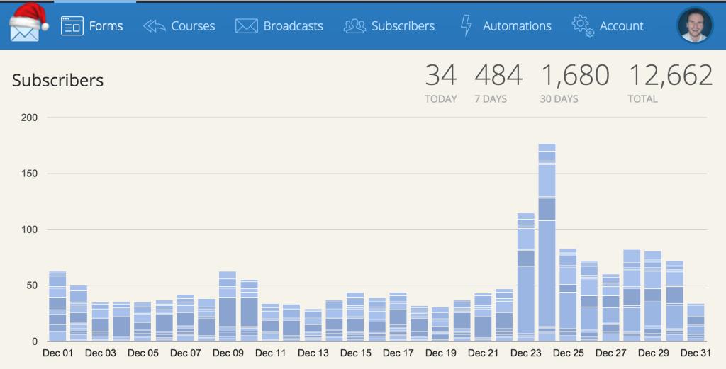 ConvertKit Subscriber Chart
